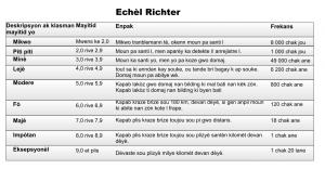 Echèl Richter